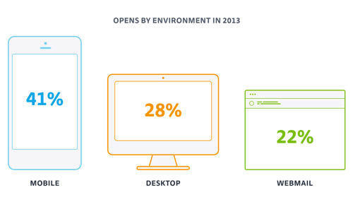 02-opens-by-environment-2013-opt-500