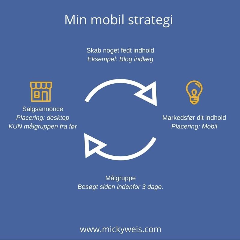 Mobil Facebook Annoncering Strategi