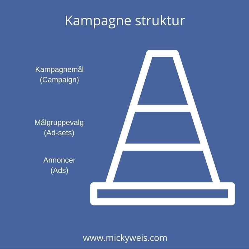 Facebook Annoncering Struktur