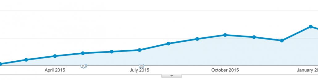 Blog Fremgang Online Marketing