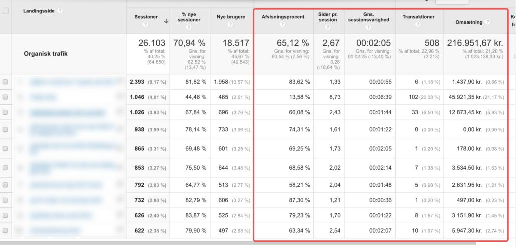 Data fra Google Analytics
