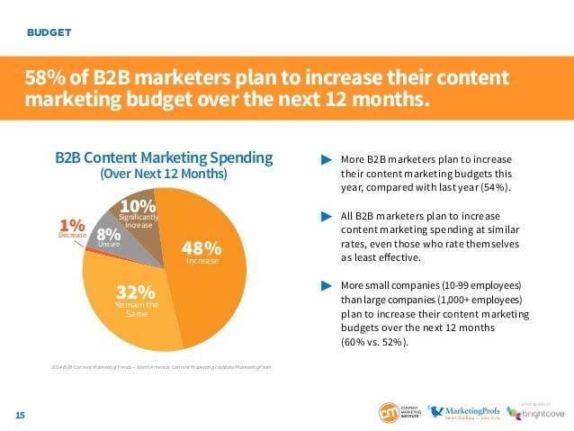 Content Marketing i B2B