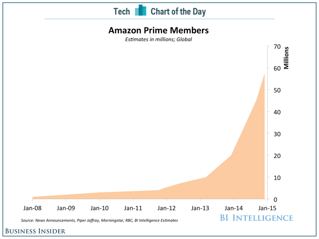 Amazon Prime Vækst