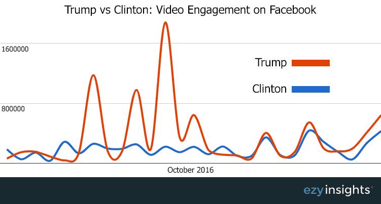 Trump vs Clinton Video Engagement på Facebook