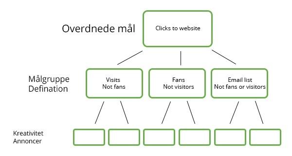 Strukturering af Facebook Annoncer