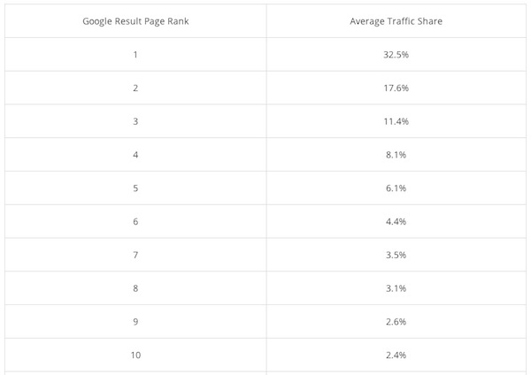 Google Ranking Trafik SEO