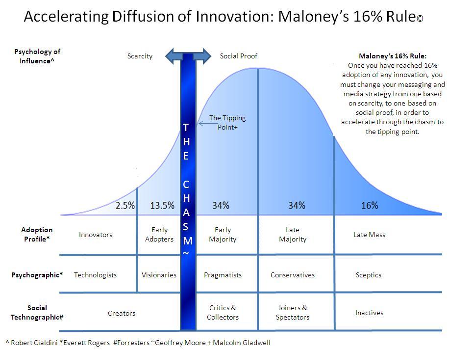 Maloney's 16% Rule
