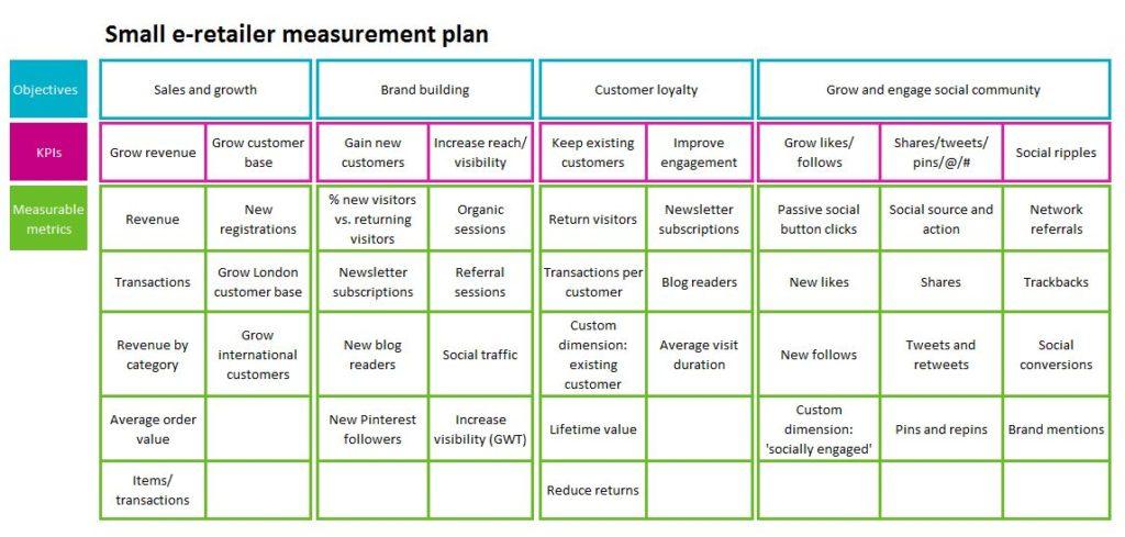 measurement plan for mindre startups
