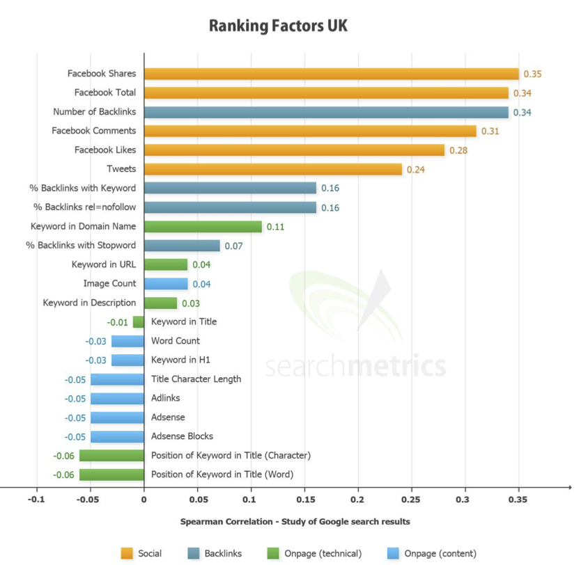 Ranking Faktorer indenfor SEO