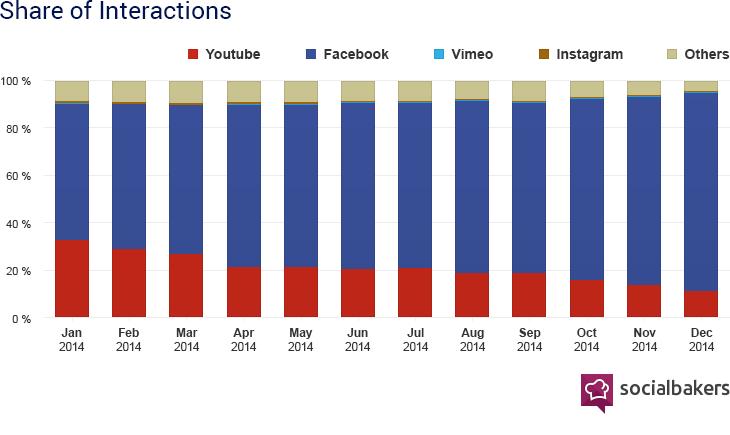 socialbakers-charts-