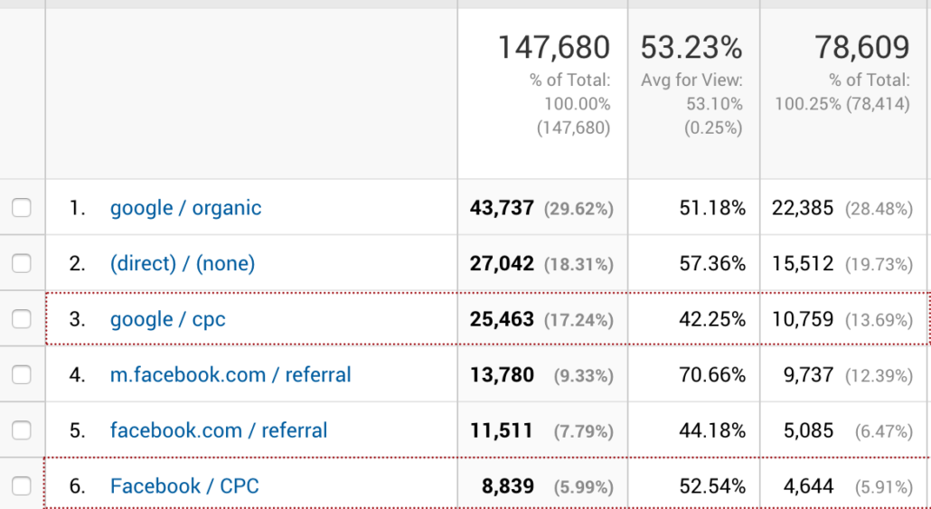 Facebook Annoncering Data Analytics
