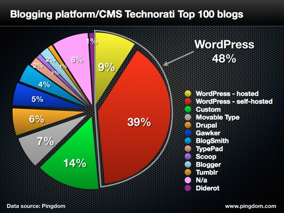 Blog Platform (WordPress)